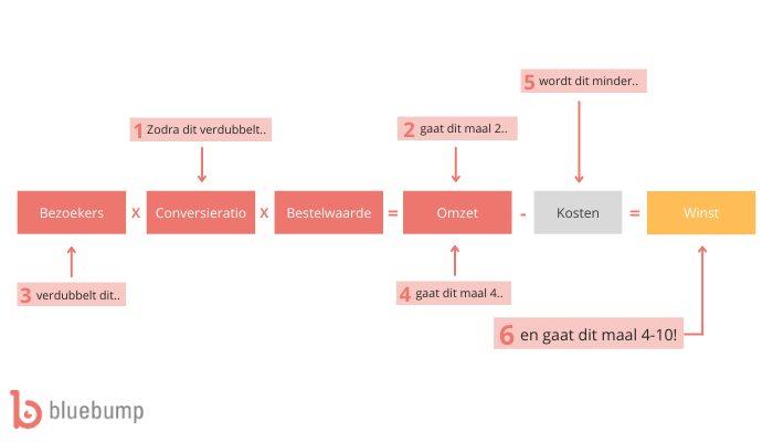 Conversie optimalisatie - mechanisme